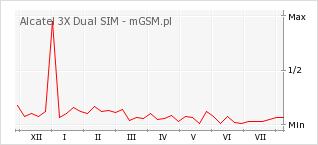 Wykres zmian popularności telefonu Alcatel 3X Dual SIM