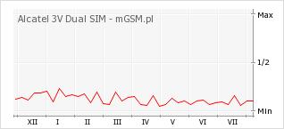 Wykres zmian popularności telefonu Alcatel 3V Dual SIM