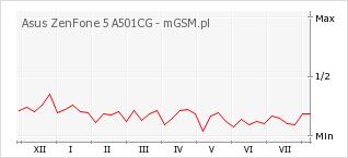 Wykres zmian popularności telefonu Asus ZenFone 5 A501CG