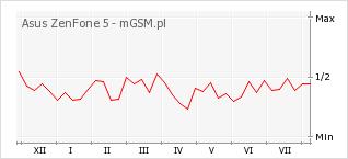 Wykres zmian popularności telefonu Asus ZenFone 5