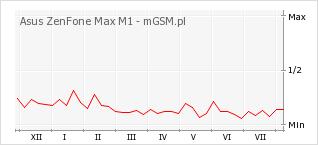 Wykres zmian popularności telefonu Asus ZenFone Max M1