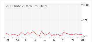 Wykres zmian popularności telefonu ZTE Blade V9 Vita
