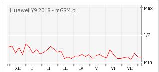 Wykres zmian popularności telefonu Huawei Y9 2018