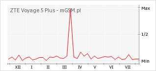 Wykres zmian popularności telefonu ZTE Voyage 5 Plus