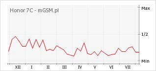 Wykres zmian popularności telefonu Honor 7C