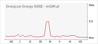 Wykres zmian popularności telefonu Energizer Energy S500E