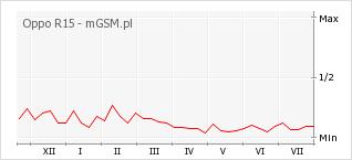 Wykres zmian popularności telefonu Oppo R15