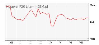 Wykres zmian popularności telefonu Huawei P20 Lite