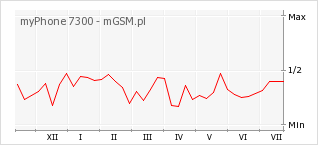 Wykres zmian popularności telefonu myPhone 7300