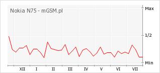 Wykres zmian popularności telefonu Nokia N75