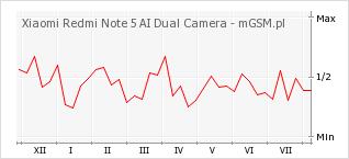 Wykres zmian popularności telefonu Xiaomi Redmi Note 5 AI Dual Camera