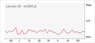 Wykres zmian popularności telefonu Lenovo S5