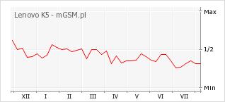 Wykres zmian popularności telefonu Lenovo K5