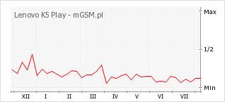 Wykres zmian popularności telefonu Lenovo K5 Play