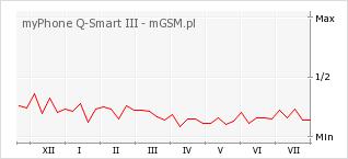 Wykres zmian popularności telefonu myPhone Q-Smart III