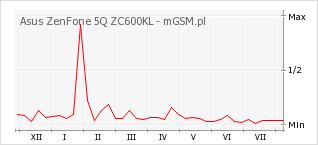 Wykres zmian popularności telefonu Asus ZenFone 5Q ZC600KL