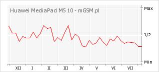 Wykres zmian popularności telefonu Huawei MediaPad M5 10
