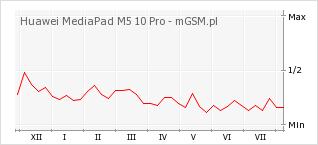 Wykres zmian popularności telefonu Huawei MediaPad M5 10 Pro