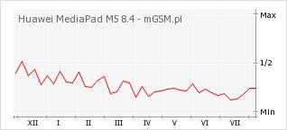 Wykres zmian popularności telefonu Huawei MediaPad M5 8.4