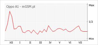 Wykres zmian popularności telefonu Oppo A1