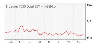 Wykres zmian popularności telefonu Huawei Y635 Dual SIM
