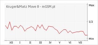Wykres zmian popularności telefonu Kruger&Matz Move 8