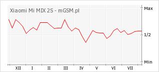Wykres zmian popularności telefonu Xiaomi Mi MIX 2S