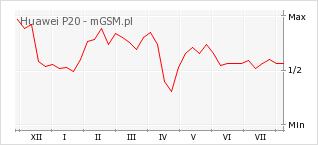 Wykres zmian popularności telefonu Huawei P20
