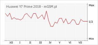 Wykres zmian popularności telefonu Huawei Y7 Prime 2018