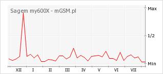 Wykres zmian popularności telefonu Sagem my600X