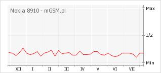Wykres zmian popularności telefonu Nokia 8910