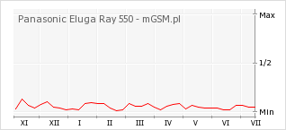 Wykres zmian popularności telefonu Panasonic Eluga Ray 550