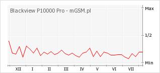 Wykres zmian popularności telefonu Blackview P10000 Pro