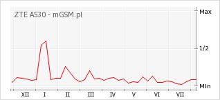 Wykres zmian popularności telefonu ZTE A530