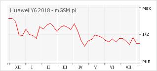 Wykres zmian popularności telefonu Huawei Y6 2018