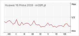Wykres zmian popularności telefonu Huawei Y6 Prime 2018