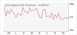 Wykres zmian popularności telefonu Sony Xperia XZ2 Premium