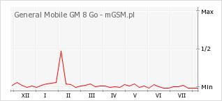 Wykres zmian popularności telefonu General Mobile GM 8 Go