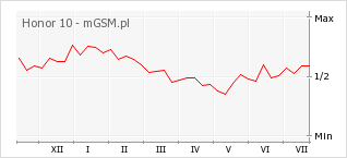 Wykres zmian popularności telefonu Honor 10