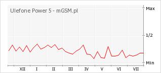 Wykres zmian popularności telefonu Ulefone Power 5