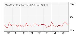 Wykres zmian popularności telefonu MaxCom Comfort MM750