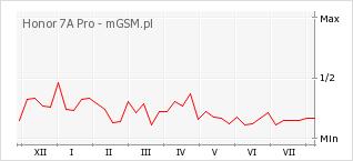 Wykres zmian popularności telefonu Honor 7A Pro