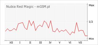 Wykres zmian popularności telefonu Nubia Red Magic