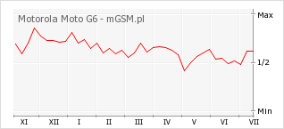 Wykres zmian popularności telefonu Motorola Moto G6