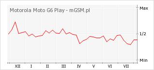 Wykres zmian popularności telefonu Motorola Moto G6 Play