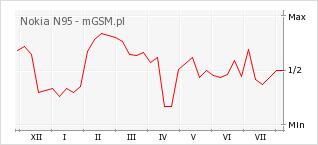 Wykres zmian popularności telefonu Nokia N95