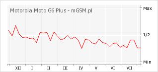 Wykres zmian popularności telefonu Motorola Moto G6 Plus