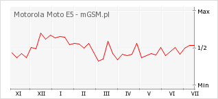 Wykres zmian popularności telefonu Motorola Moto E5