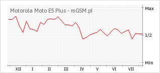 Wykres zmian popularności telefonu Motorola Moto E5 Plus
