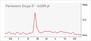 Wykres zmian popularności telefonu Panasonic Eluga I7